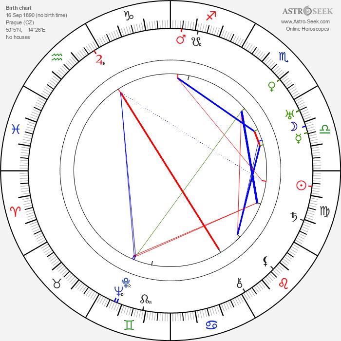 Ernst Deutsch - Astrology Natal Birth Chart