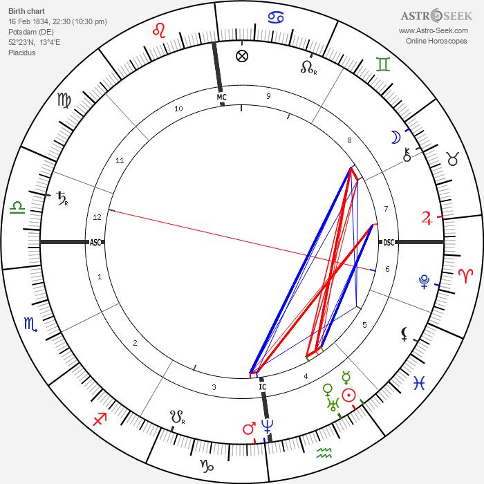 Ernst Haeckel - Astrology Natal Birth Chart