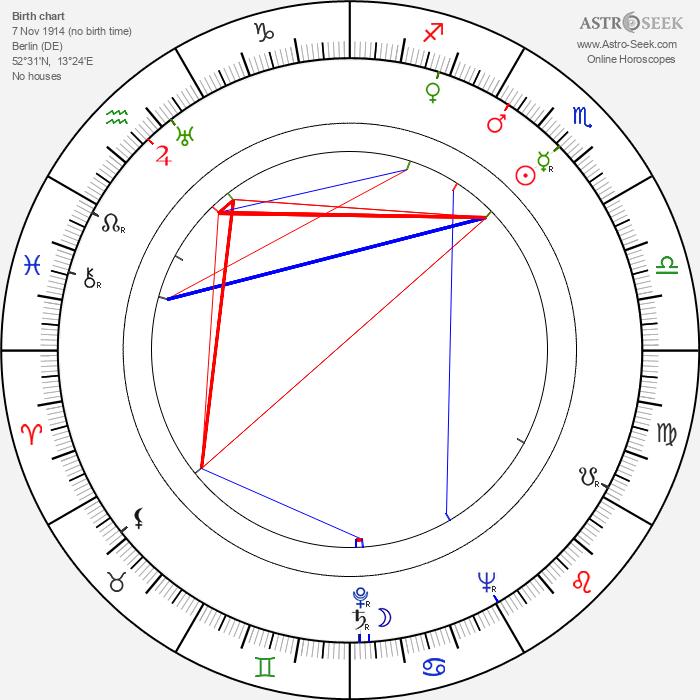 Ernst Kahler - Astrology Natal Birth Chart