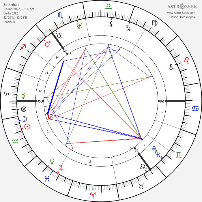 Ernst Lubitsch - Astrology Natal Birth Chart