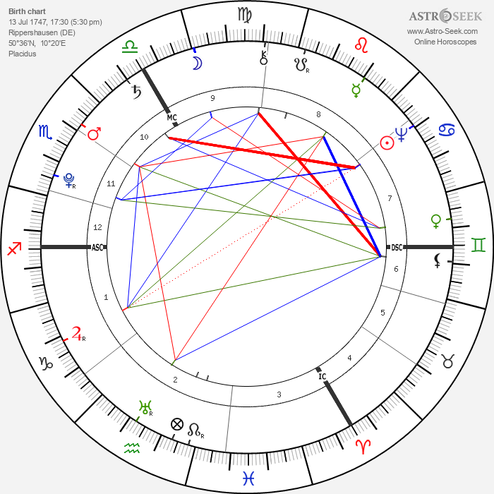 Ernst Ludwig Heim - Astrology Natal Birth Chart