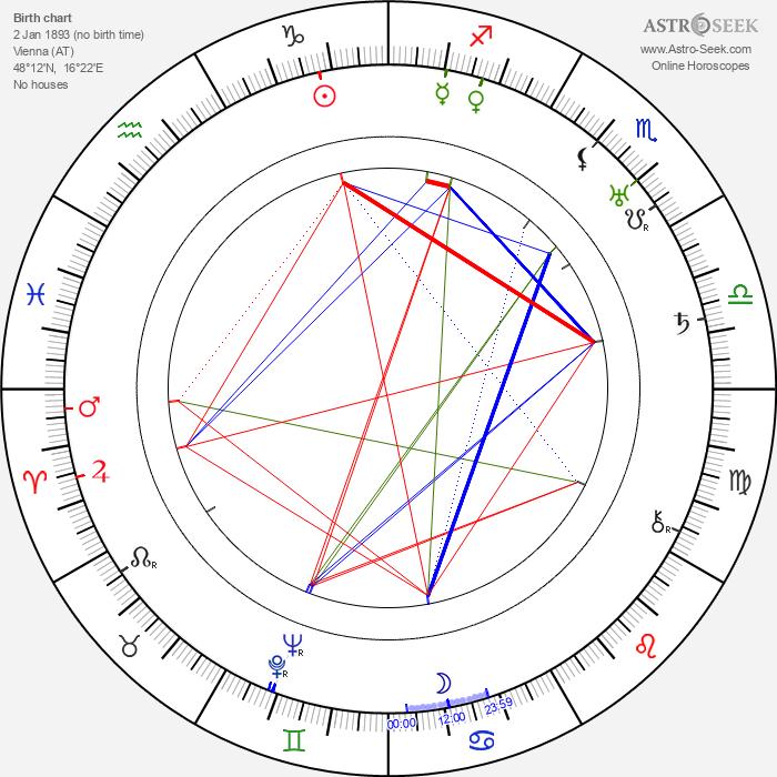 Ernst Marischka - Astrology Natal Birth Chart