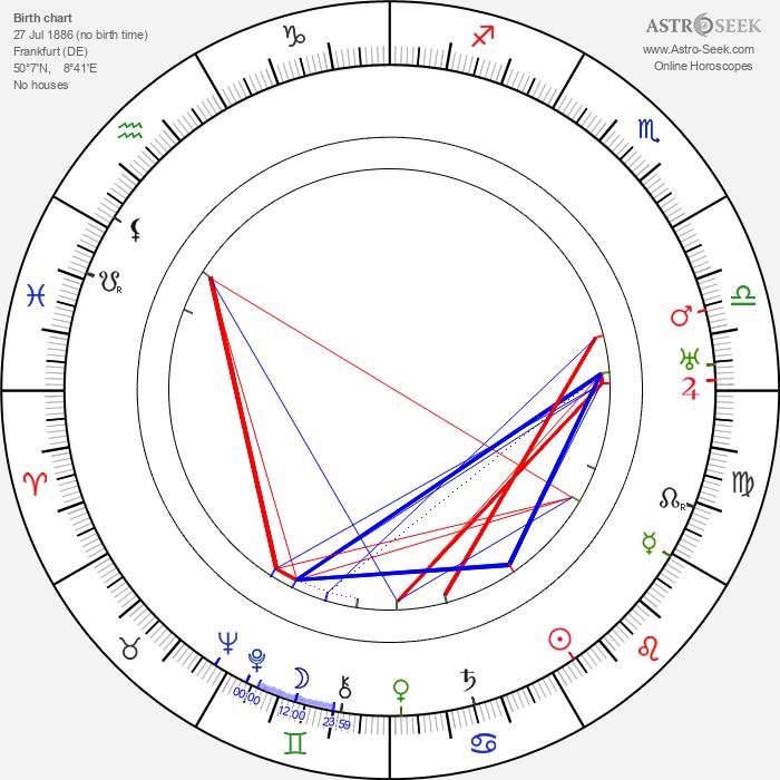 Ernst May - Astrology Natal Birth Chart