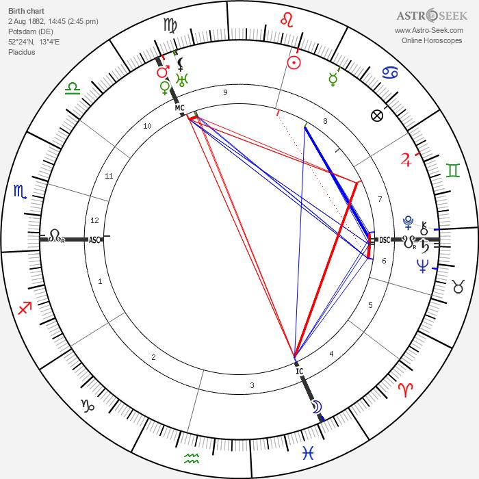 Ernst Perels - Astrology Natal Birth Chart