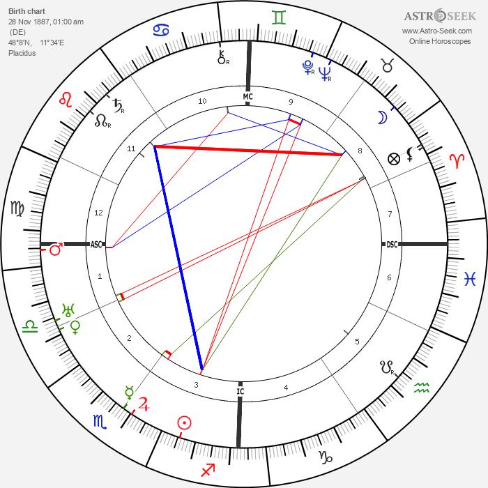 Ernst Röhm - Astrology Natal Birth Chart