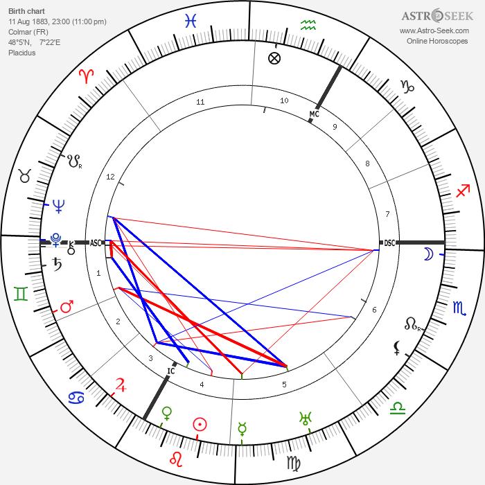 Ernst Stadler - Astrology Natal Birth Chart