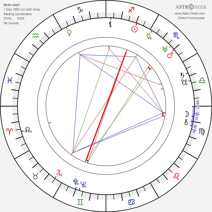 Ernst Toller - Astrology Natal Birth Chart