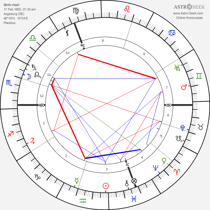 Ernst Troeltsch - Astrology Natal Birth Chart