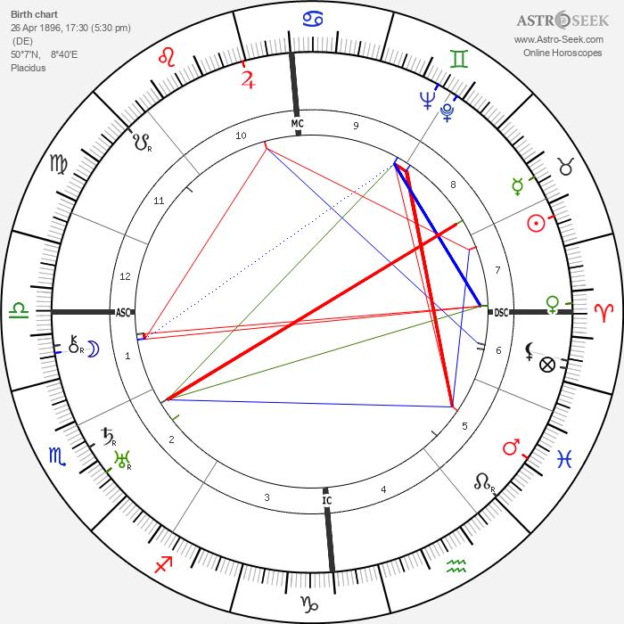 Ernst Udet - Astrology Natal Birth Chart