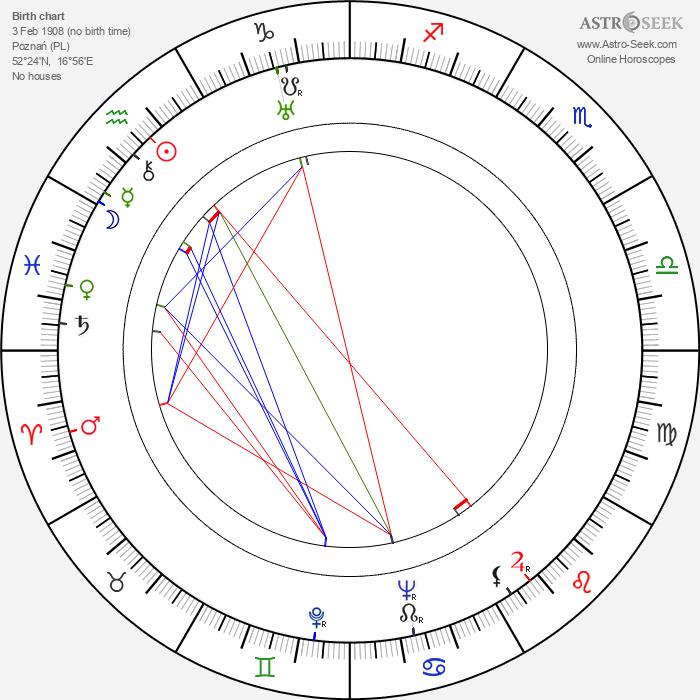 Ernst von Klipstein - Astrology Natal Birth Chart