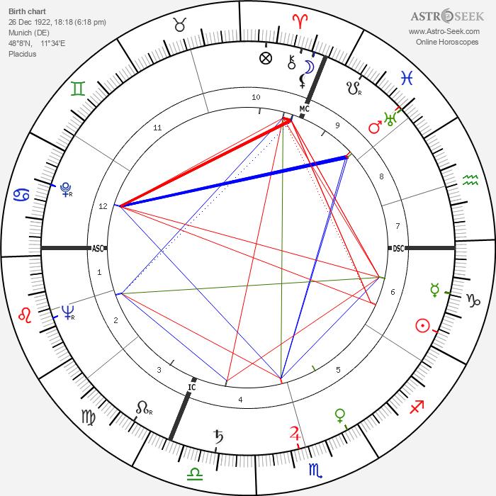 Ernst von Xylander - Astrology Natal Birth Chart