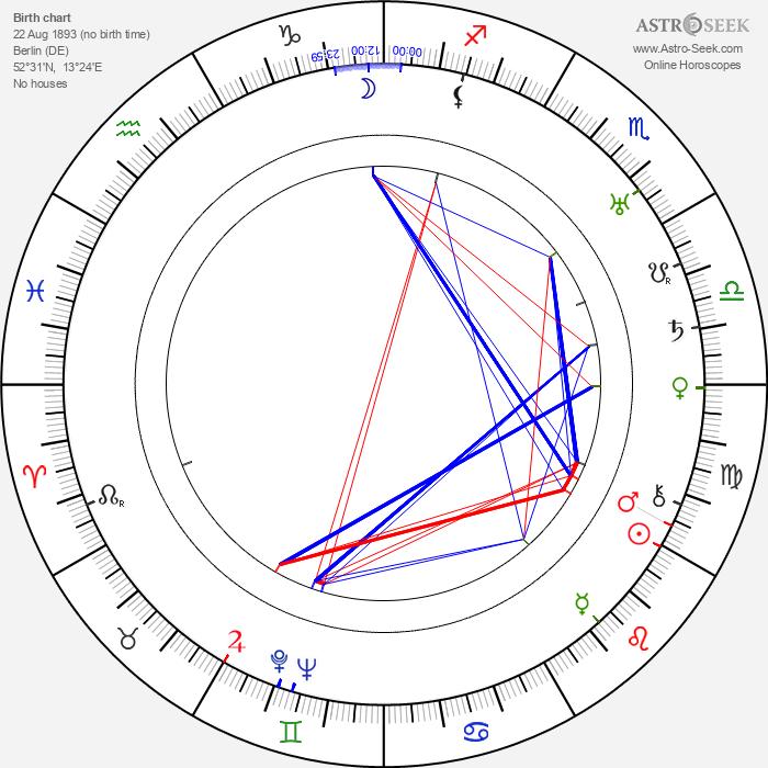 Ernst Waldow - Astrology Natal Birth Chart