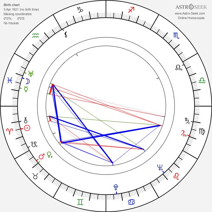 Ernst Wellton - Astrology Natal Birth Chart