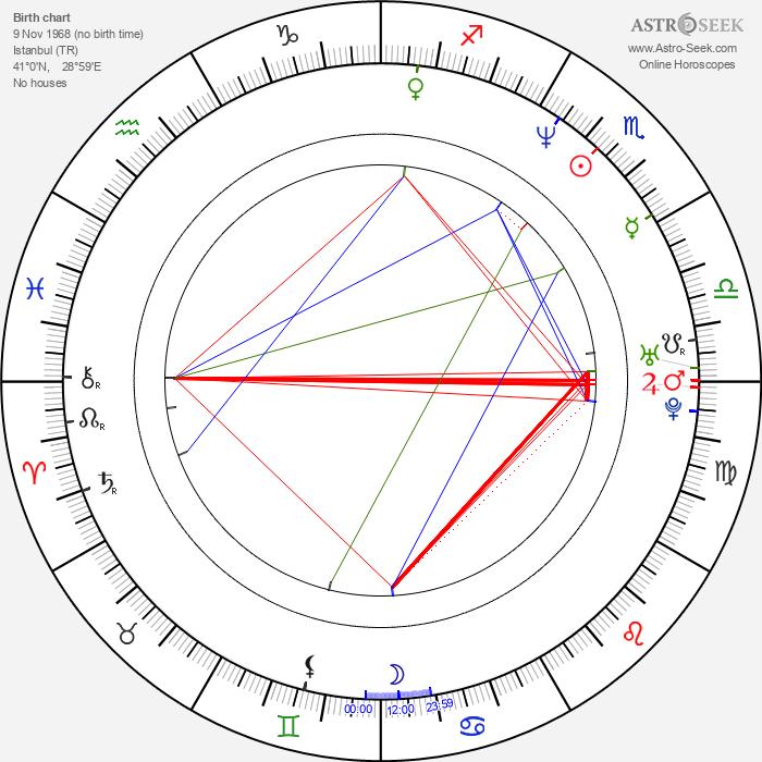 Erol Sander - Astrology Natal Birth Chart