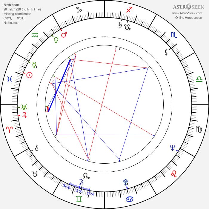 Erol Tas - Astrology Natal Birth Chart