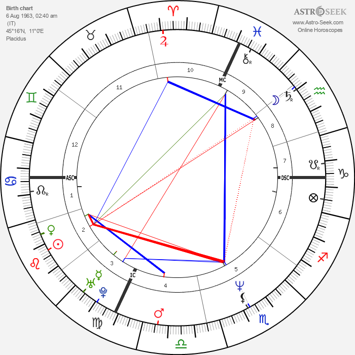Eros Poli - Astrology Natal Birth Chart