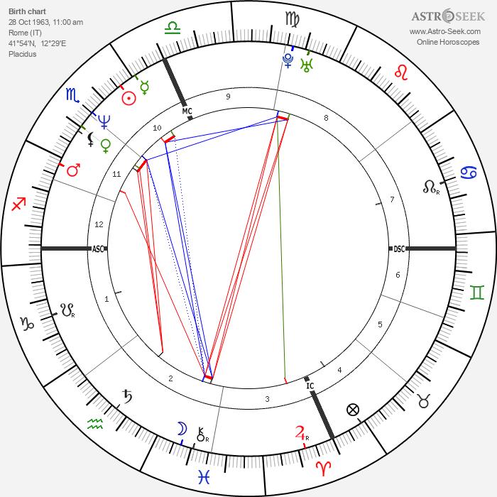 Eros Ramazzotti - Astrology Natal Birth Chart