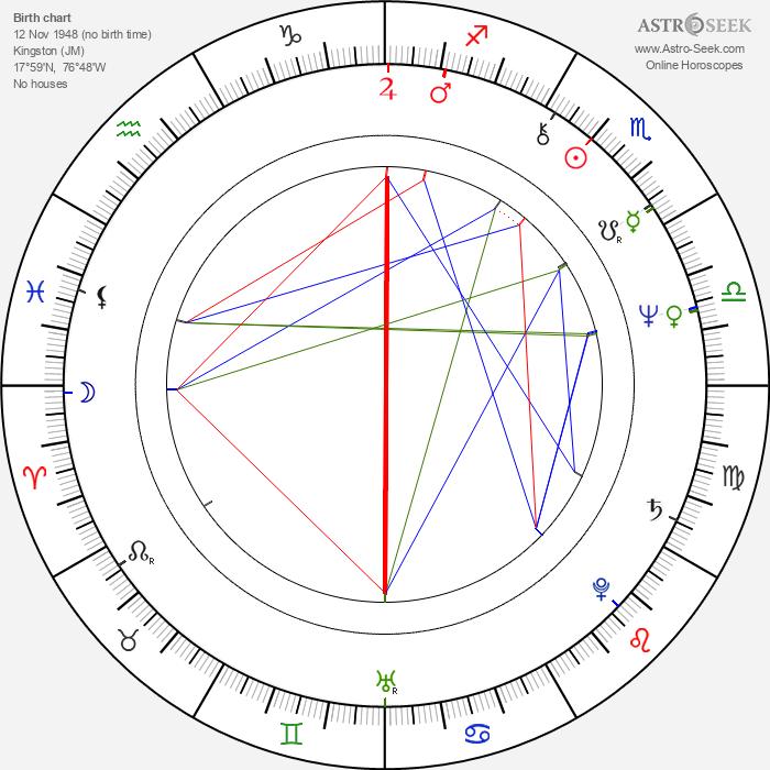 Errol Brown - Astrology Natal Birth Chart