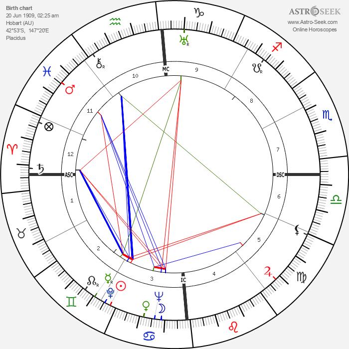 Errol Flynn - Astrology Natal Birth Chart