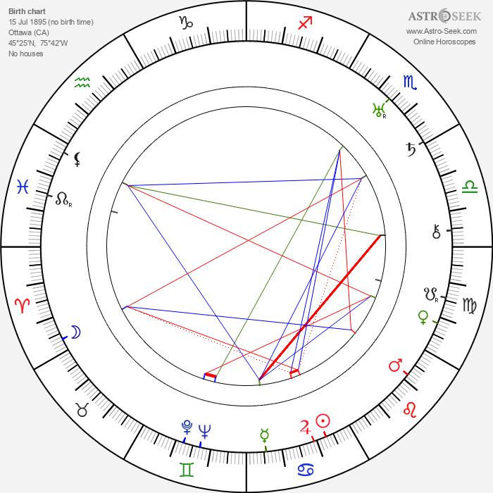 Errol Taggart - Astrology Natal Birth Chart