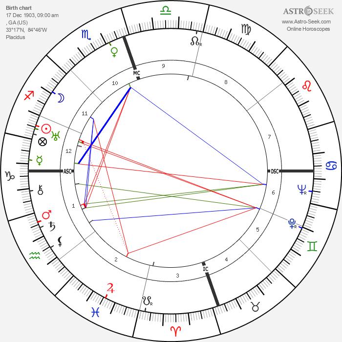 Erskine Caldwell - Astrology Natal Birth Chart