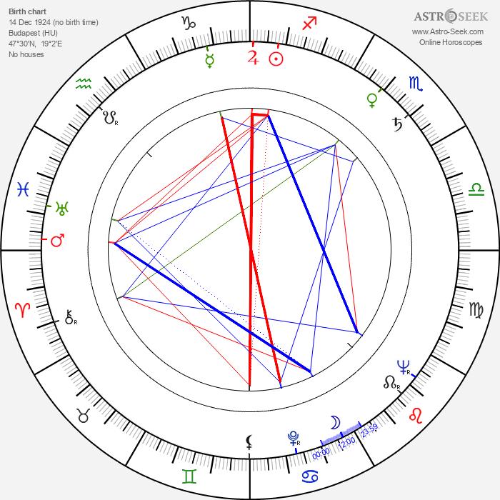 Ervin Kibédi - Astrology Natal Birth Chart