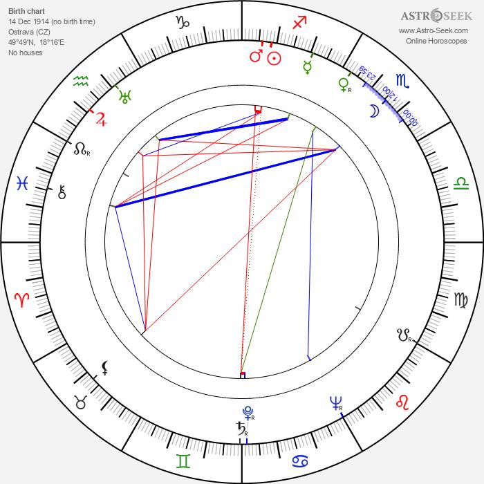 Ervín Zolar - Astrology Natal Birth Chart