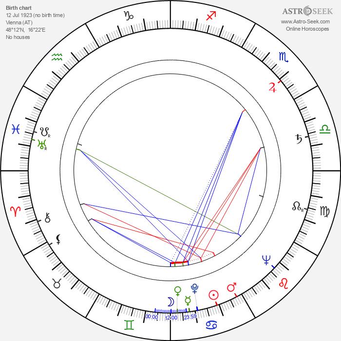 Erwin Halletz - Astrology Natal Birth Chart
