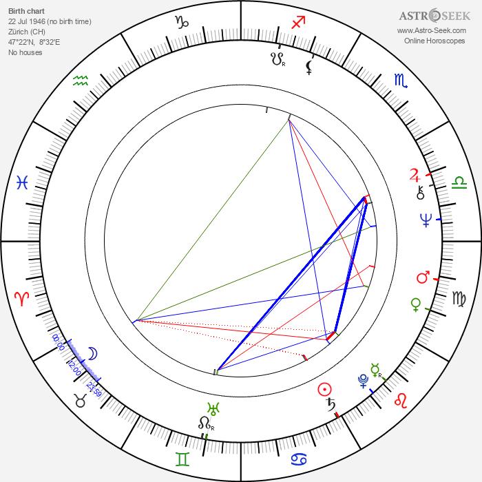 Erwin Keusch - Astrology Natal Birth Chart