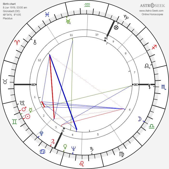 Erwin Lehn - Astrology Natal Birth Chart