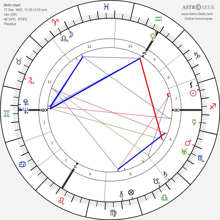 Erwin Piscator - Astrology Natal Birth Chart