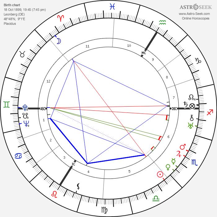 Erwin Schottle - Astrology Natal Birth Chart
