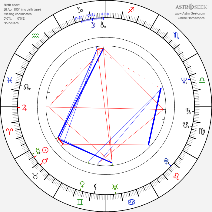 Erwin Stoff - Astrology Natal Birth Chart