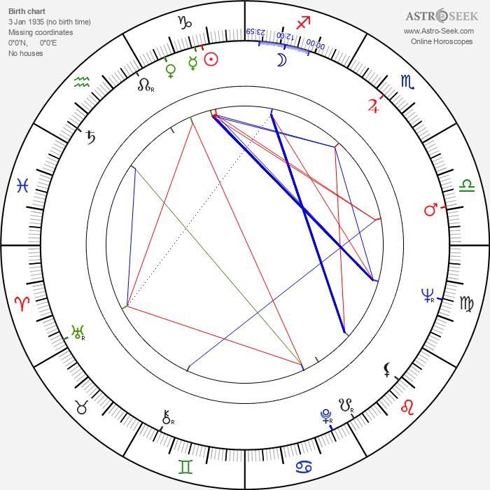 Erwin Stranka - Astrology Natal Birth Chart