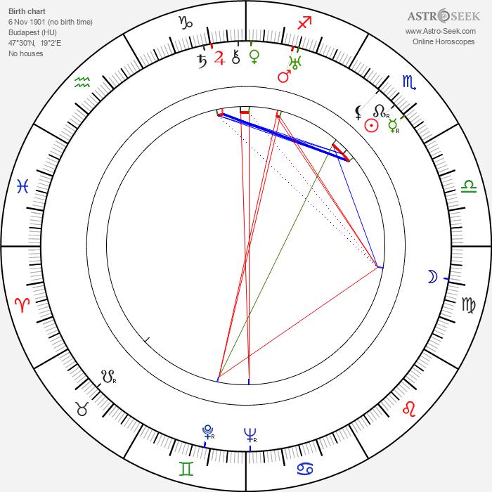 Erzsi Orsolya - Astrology Natal Birth Chart