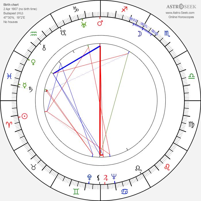 Erzsi Pártos - Astrology Natal Birth Chart