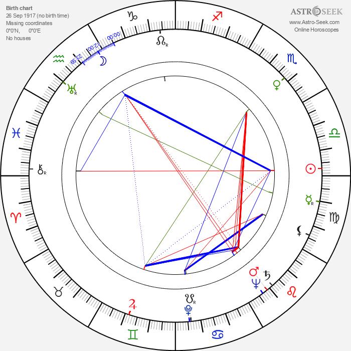 Esa Anttala - Astrology Natal Birth Chart