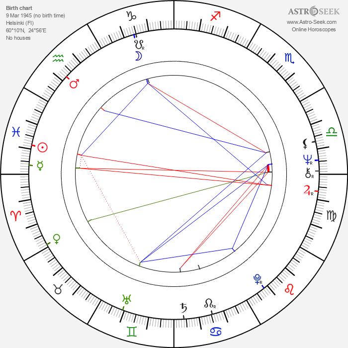 Esa Helasvuo - Astrology Natal Birth Chart