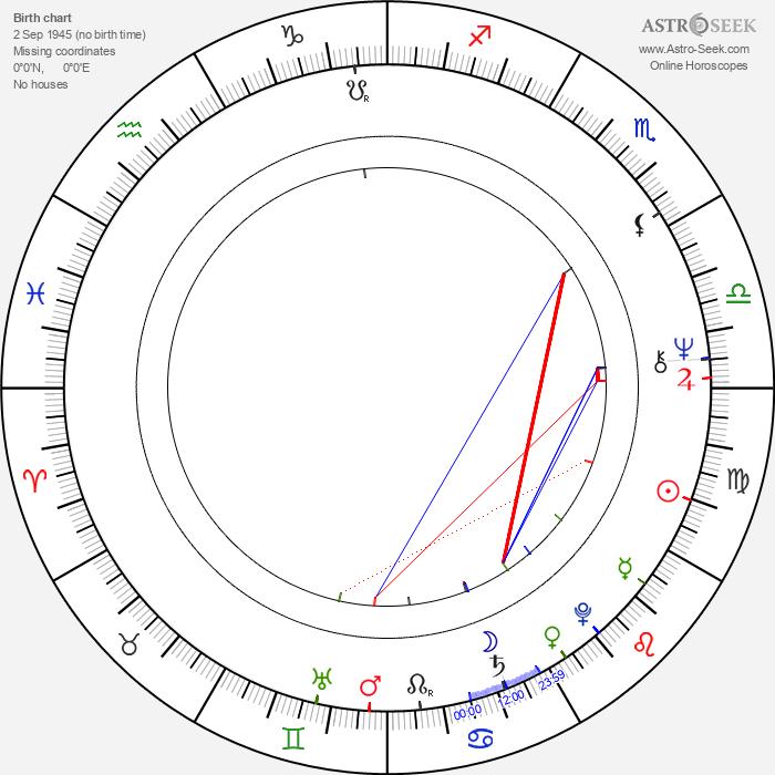 Esa Niemitalo - Astrology Natal Birth Chart