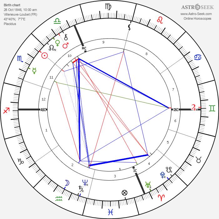 Escoffier - Astrology Natal Birth Chart