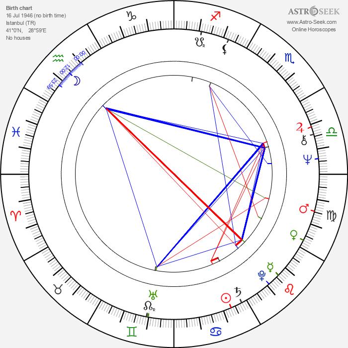 Esen Puskullu - Astrology Natal Birth Chart