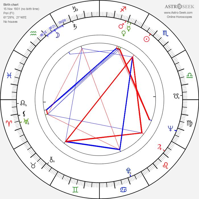 Esko Elstelä - Astrology Natal Birth Chart