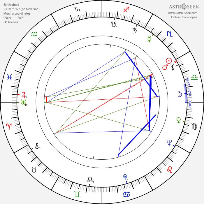 Esko Hukkanen - Astrology Natal Birth Chart
