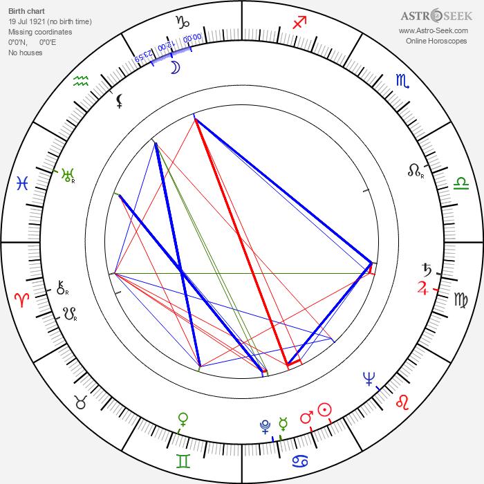 Esko Järventaus - Astrology Natal Birth Chart