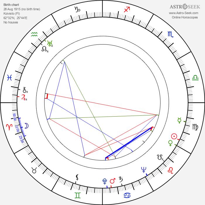 Esko Kulovaara - Astrology Natal Birth Chart