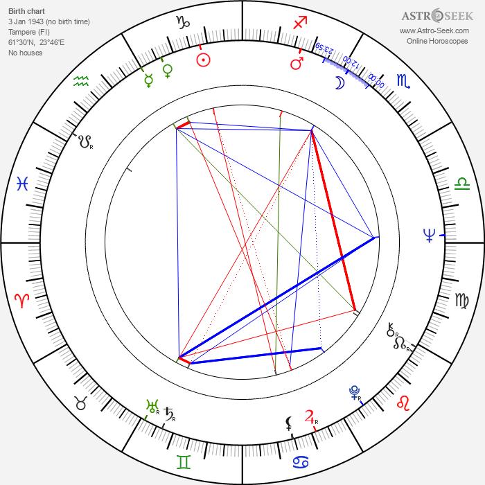 Esko Leimu - Astrology Natal Birth Chart
