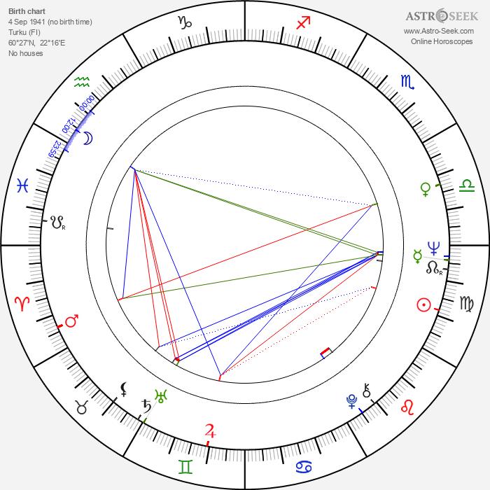 Esko Linnavalli - Astrology Natal Birth Chart