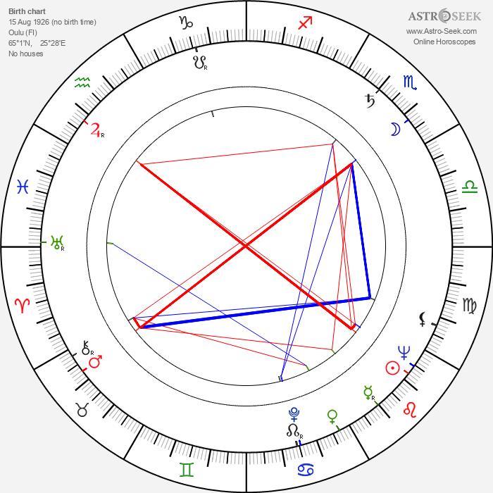 Esko Mustonen - Astrology Natal Birth Chart