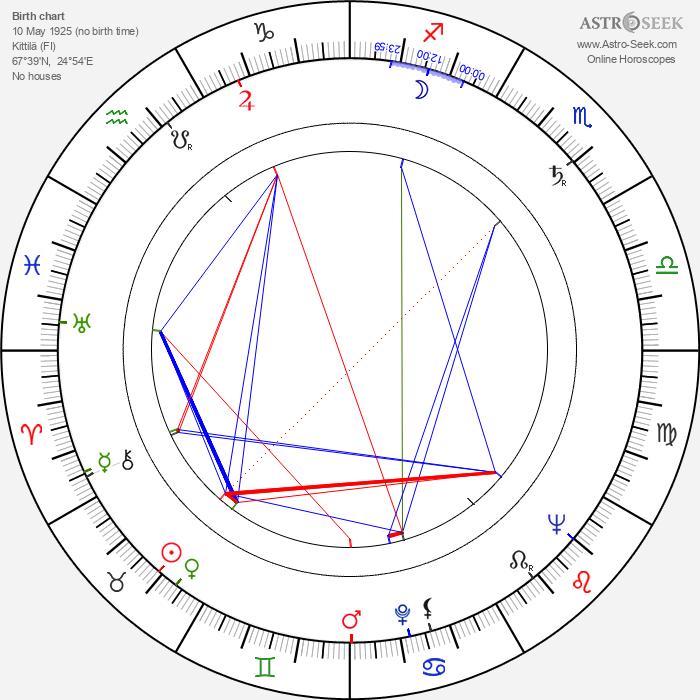 Esko Nevalainen - Astrology Natal Birth Chart