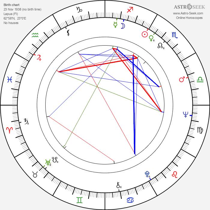Esko Nikkari - Astrology Natal Birth Chart